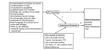 Ambulance diversion, ED crowding and Patient outcome