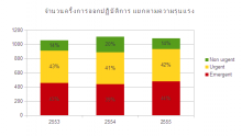 Report 2012 - Severity