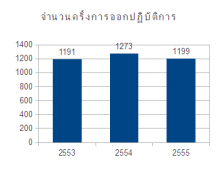 Report 2012 - Total cases